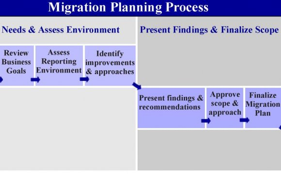 Identify process improvement