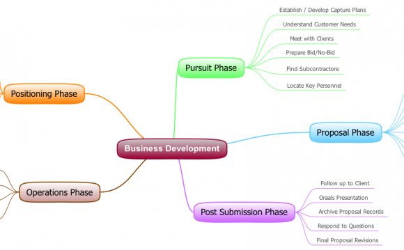 What is a Business Development Plan?