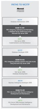 SQL Server 2008 MCITP Certifications