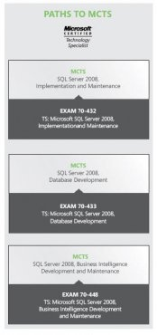 There are three routes to becoming a MCTS on SQL Server 2008: